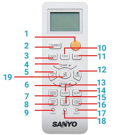 Tên và các chức năng các nút trên điều khiển
